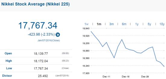亚太股市今日普遍收跌 日经225指数跌2.33%
