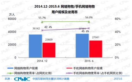2015年电商盘点:电子商务成为中国经济增长新动力