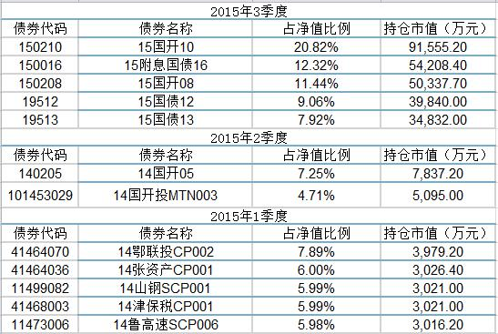 债券基金排名_收入支出表格模板_债券交易员收入