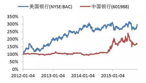 积木锦囊   投资美股优势在哪?