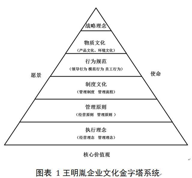 """《企业文化定位·落地一本通》序:缔造""""金字塔式"""""""