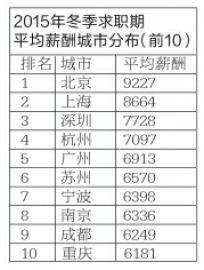 长春白领冬季求职期平均薪酬5014元