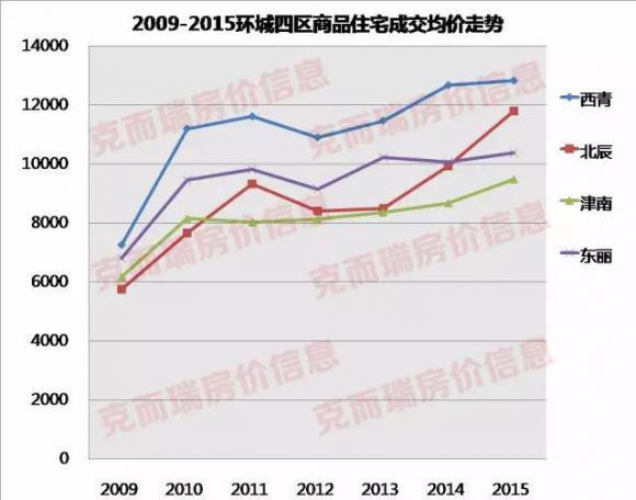 天津环城房价哪里涨得快?有图有真相!