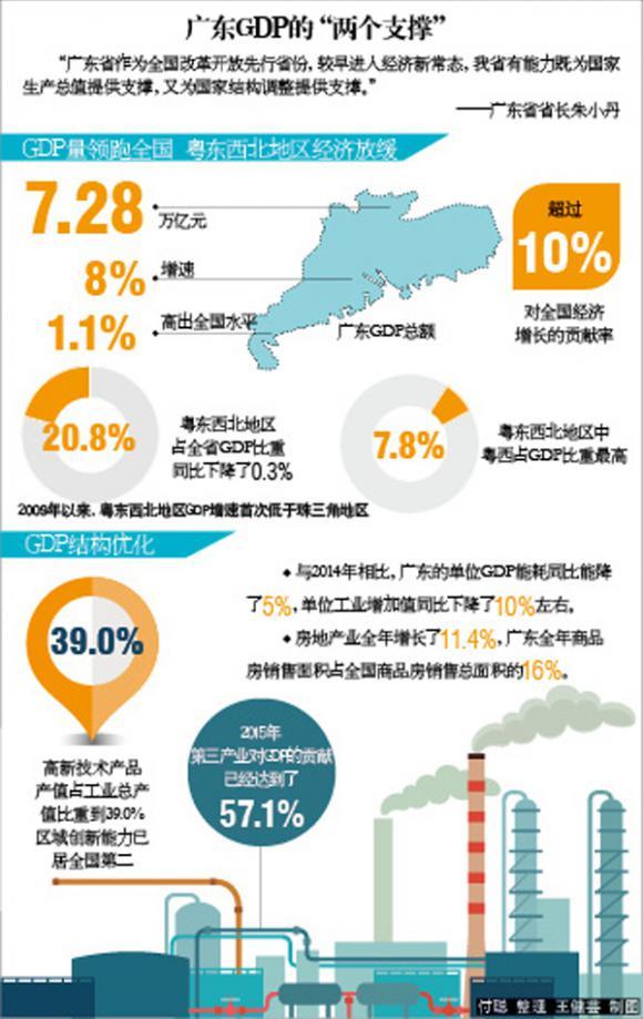广东省gdp_广东省地图