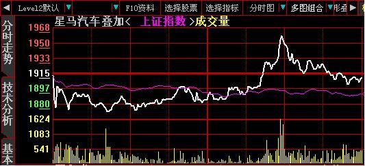 老股民闭关10年:深究炒股做T方法(其一)