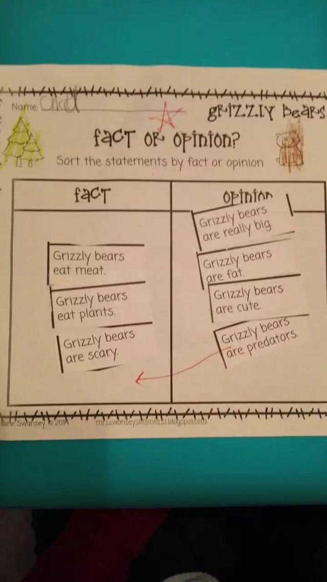 昨天下午,打开儿子书包,一份课堂作业让我小吃了一惊,作业让学生区分事实(fact)和观点(opinion)。左边框里放事实,右边框里放观点,学生要将关于熊的描述句子分别粘在两个框里(这一周,他们学习的主题是熊)。 儿子粘在事实框的是大灰熊吃肉、吃植物、很凶险,粘在观点框的是大灰熊真的很大、胖、可爱、是猎食者(大家可以先考考自己,做的对不对,我把图放下面) 他的老师沃格太太,用红线把猎食者划入了事实框。 我有点惊讶,儿子不到6岁,是K年级学生,K是美国小学的起点,按年龄算,相当于国内的幼儿园大