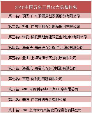 2015年度中国五金工具十大品牌排行榜揭晓