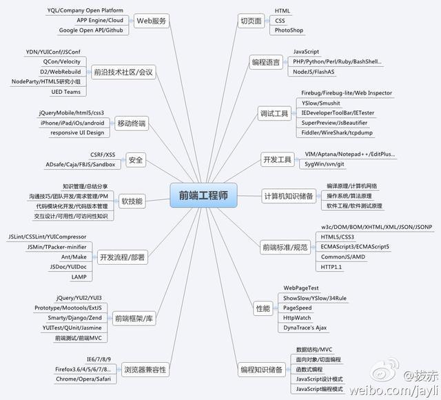 前端项目目录结构