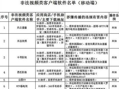广电总局全面封杀电视盒子 81个非法应用被屏蔽 - 188sx - 188sx的博客